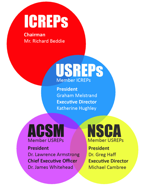 ACSM & NSCA: In Cahoots with Richard Beddie   Keep Fitness Legal
