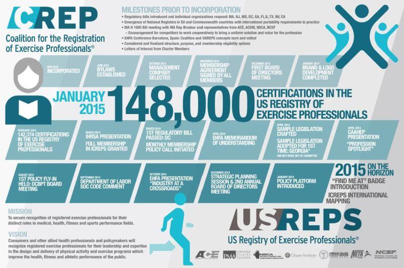 Source: http://www.usreps.org/AnalyticsReports/CREP%20NIRSA%20Poster.JPG