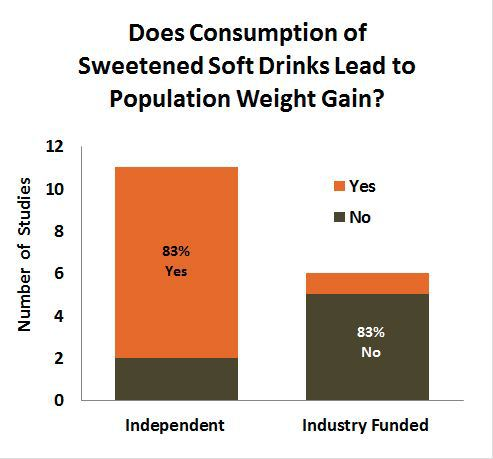 http://blog.fooducate.com/2014/01/14/this-simple-chart-explains-the-devastating-influence-industry-has-on-scientific-integrity/